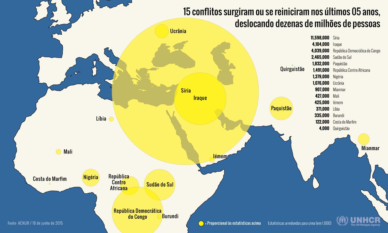 2014: novo recorde na deslocação global provocada por guerras, conflitos e perseguições